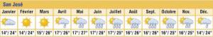 météo costa